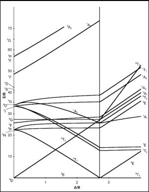 Tanabe–Sugano diagram - d4 electron configuration