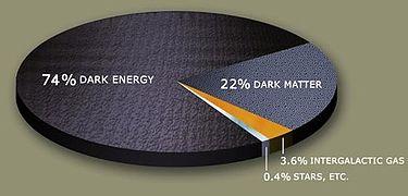 Materia Oscura localizada... 375px-DarkMatterPie