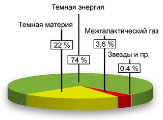 https://upload.wikimedia.org/wikipedia/commons/thumb/4/4b/Darkenergy.png/320px-Darkenergy.png