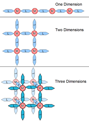 Coordination polymer - Figure 1. An illustration of 1- 2- and 3-dimensionality.