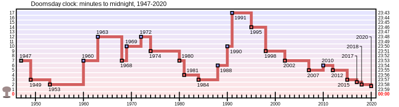 Graph showing the changes in the time of the Doomsday Clock of the Bulletin of the Atomic Scientists. From wikipedia.org.