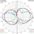 E-plane gain plots of J antenna variations.png