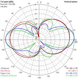J-pole antenna - E-plane gain plots of J antenna variations