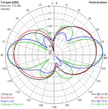 J-pole antenna - Wikipedia