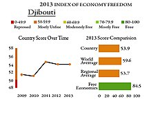 Djibouti-Economie-Economic Freedom