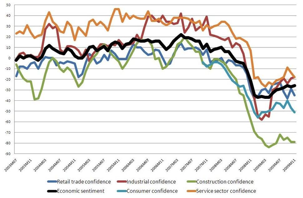 Economic sentiment indicator and its components