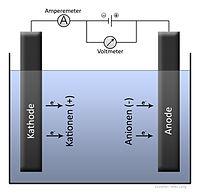 Elektrolyse Allgemein.jpg