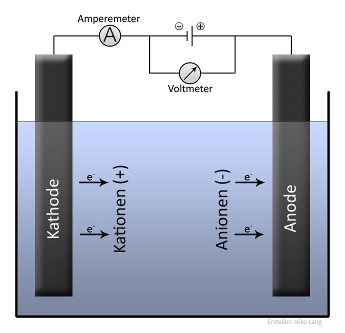 Elektrolyse Allgemein
