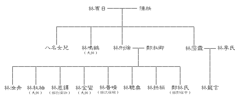 File:Familytree of Lin family.png