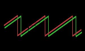 Continuous-wave radar - Image: Fmcw prinziple