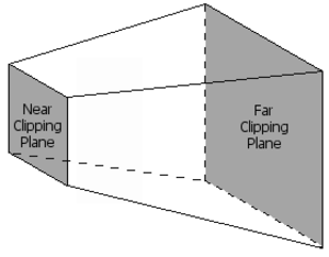 Graphics pipeline - Frustum