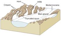 Glacial landscape LMB.png