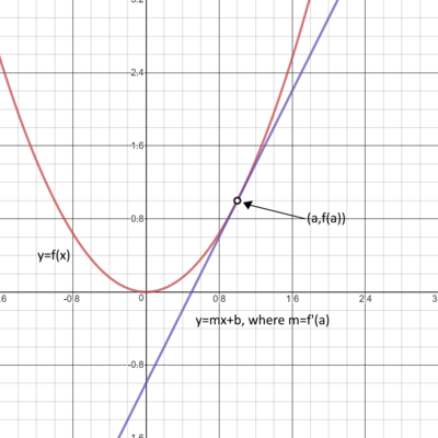 Graph of parabola and tangent line.png