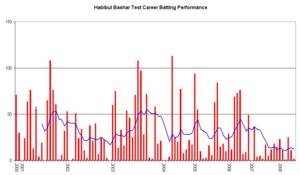Habibul Bashar - An innings-by-innings breakdown of Bashar's Test match batting career, showing runs scored (red bars) and the average of the last ten innings (blue line).