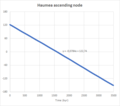 Haumea ascending node.png