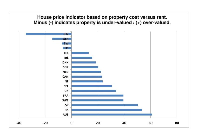 file house price comparison cost vs rent as percentage over or under