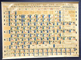 Henry D. Hubbard - Periodic Chart of the Atoms, 1963