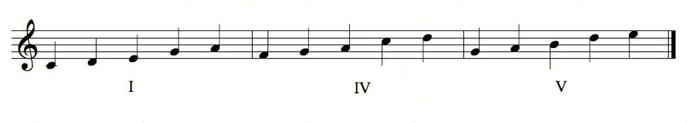 I IV V pentatonic.tiff