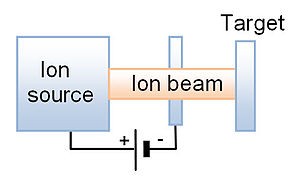 Ion track - Irradiation at ion accelerator
