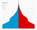 Kenya single age population pyramid 2020.png