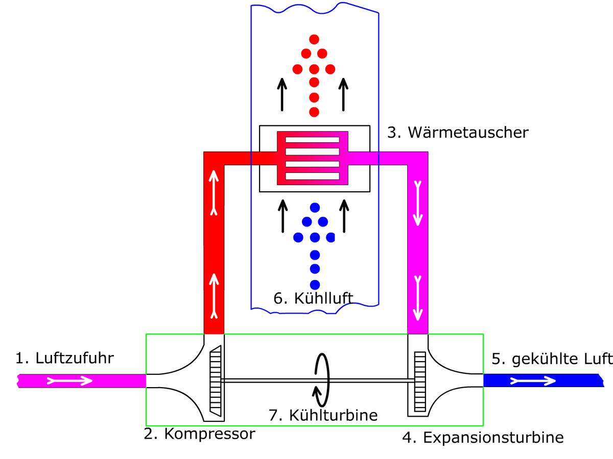 Kühlturbine – Wikipedia
