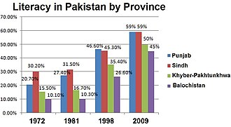 Higher Education Commission (Pakistan) - The literacy line graph in the four provinces.