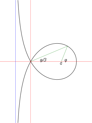 Trisectrix of Maclaurin - The Trisectrix of Maclaurin showing the angle trisection property
