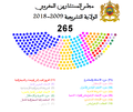 Moroccan House of Councillors, the state legislature 2009-2018.png
