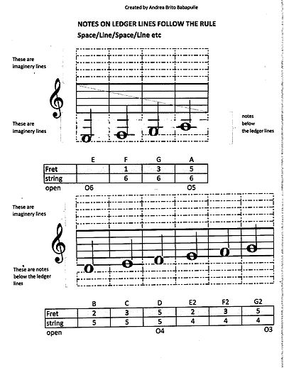 Notes below the ledger lines and piano position.jpg