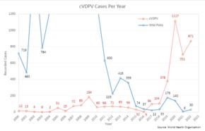 Polio vaccine - Wikipedia