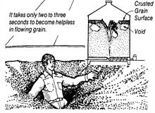 "A black and white illustration showing a worried-looking man sinking into swirling grain with the text ""It takes only two to three seconds to become helpless in the flowing grain"". In the upper right is a smaller cross-section of a grain storage bin with a figure trapped beneath the grain. At the bottom is text saying ""Illustration of grain engulfment hazard."""
