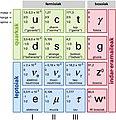 Oinarrizko partikulen eredu estandarra (ZTH).jpg