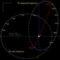 Orbit 61 Cygni arcsec.png
