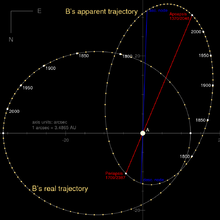 Diagram showing the trajectory of 61 Cygni B relative to A as seen from Earth and from above.
