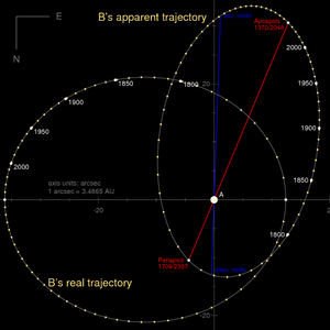 61 Cygni - The orbital motion of component B relative to component A as seen from Earth as well as the true appearance from face-on view. The time steps are approximately 10 years.