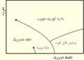 QCDphasediagram ar.PNG