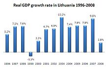 Lithuania Economy - overview