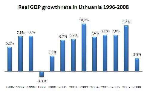 Real GDP Growth in Lithuania