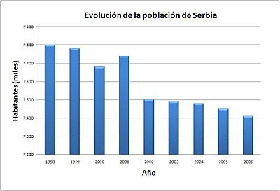 Demographics of Serbia - Wikipedia