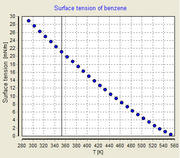 Temperature dependency of the surface tension of benzene
