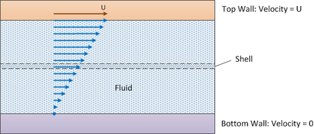 Diagram of the shell balance process in fluid mechanics