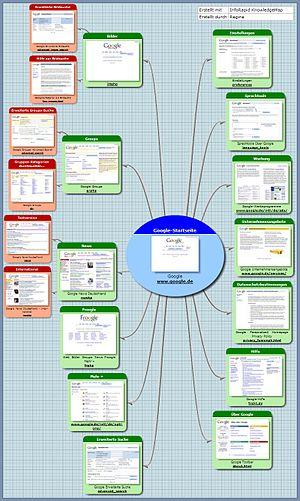 Deutsch: Sitemap der Webseite von Google