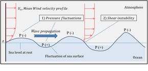 Swell (ocean) - Wikipedia
