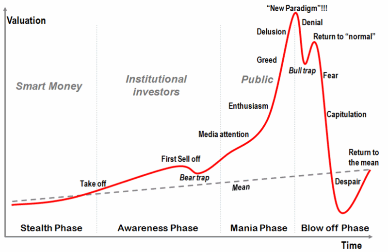 File:Stages of a bubble.png