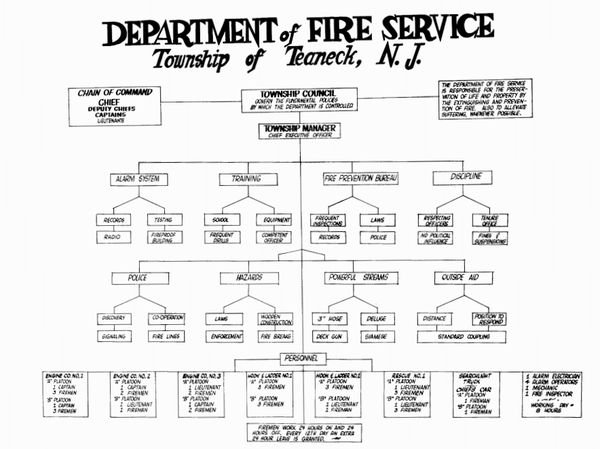 Teaneck Fire Department - WikiMili, The Free Encyclopedia