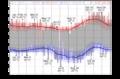 Temperature temperature c.png
