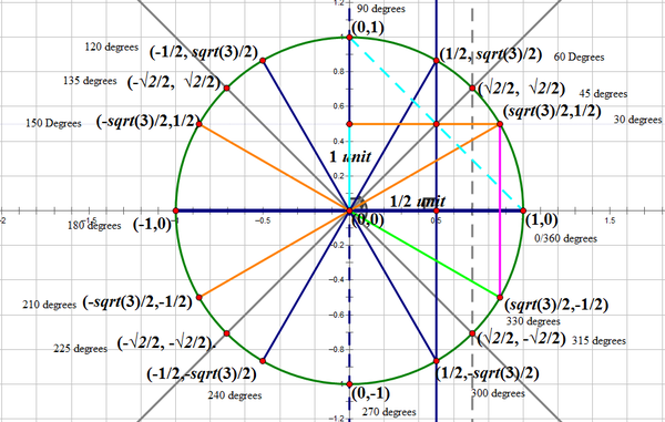Where Trigonometric Functions come from on the Unit Circle