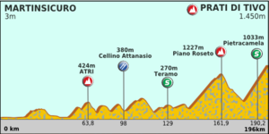 Tirreno Adreatico 2012 stage 5.png