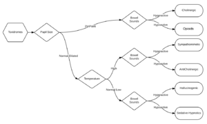 Toxidrome - Toxidrome FlowChart Diagnosis