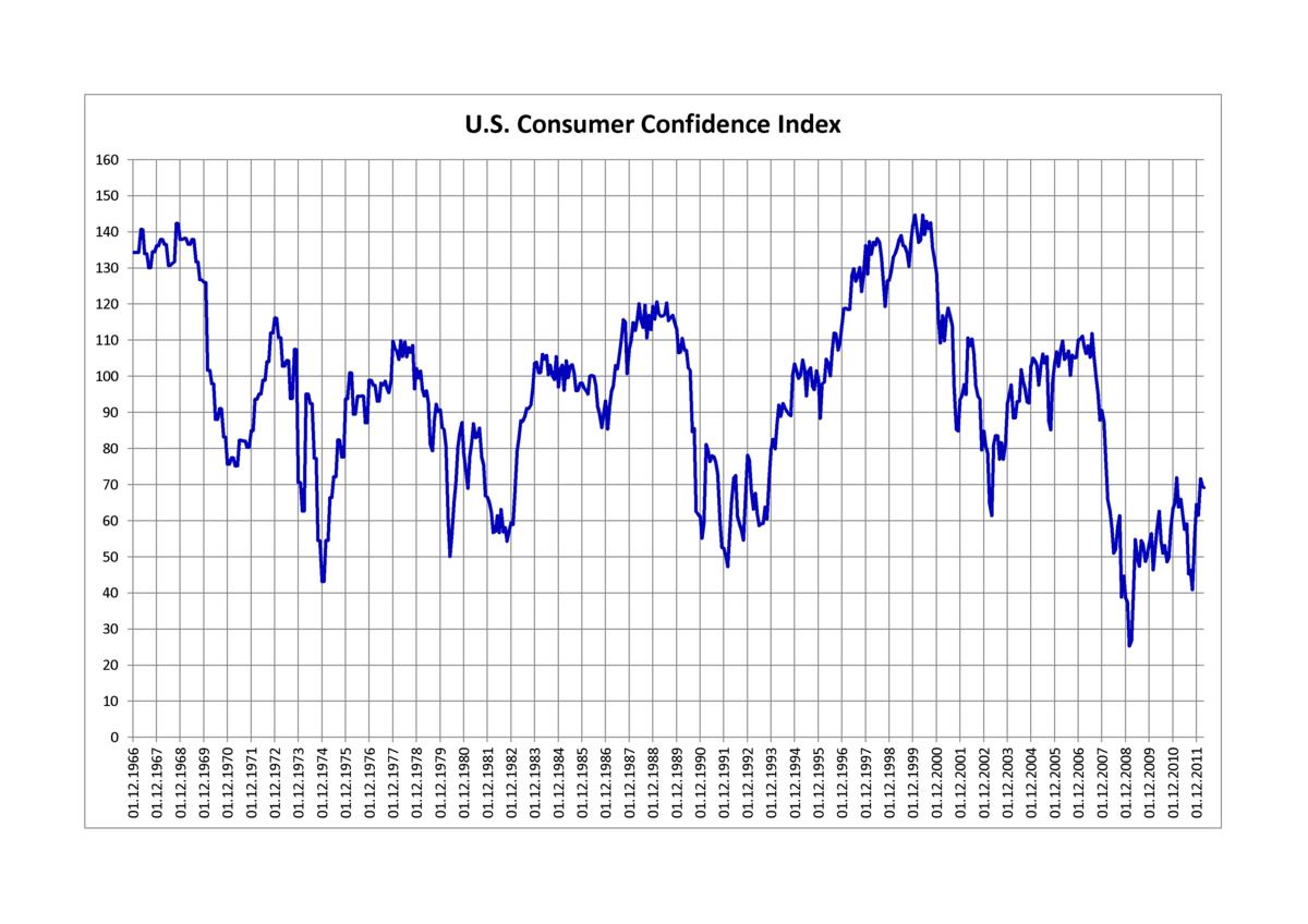 consumer confidence index wikipedia